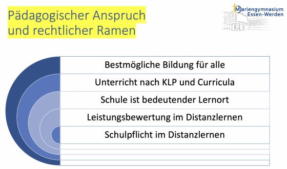 Pädagogischer Anspruch und rechtlicher Rahmen